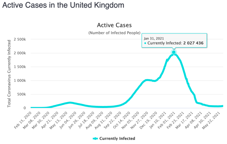 Worldometer UK active cases as reported at May 30th 2021