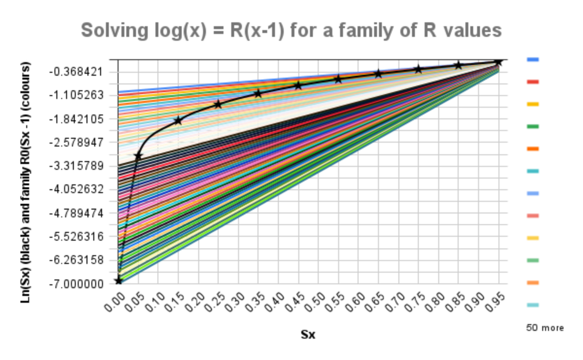 Solving log(x) = R(x-1) for a family of R values, with R up to 7