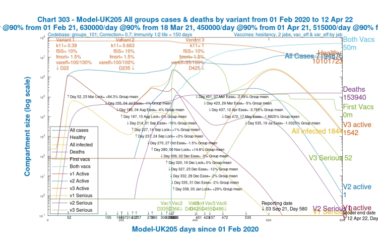 Chart 303 for scenario UK205: v3 transmission k11 = 1, var_eff = 95/100%. Modelled 800 day outcomes to April 12th 2022. Serious cases and deaths for all variants, with 2021 NPI relaxations up to 19th July 2021.